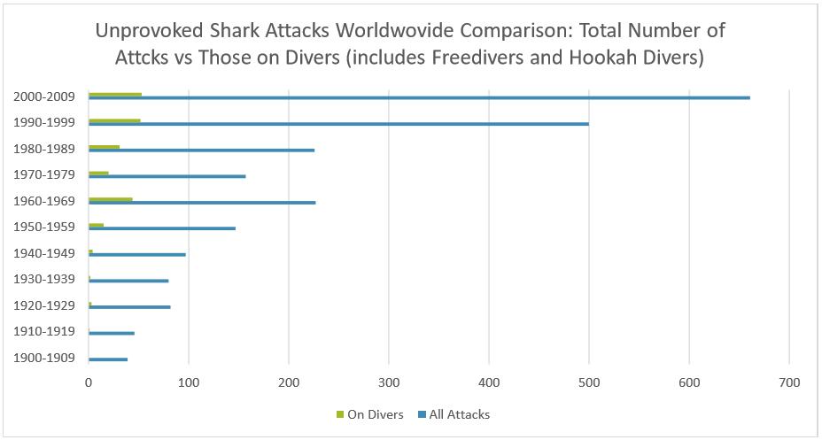 shark attacks trend